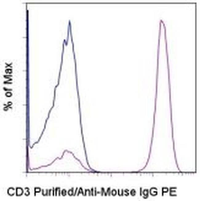 IgG (H+L) F(ab′)2-Goat anti-Mouse, PE, eBioscience™ 250 μg; PE IgG (H+L) F(ab′)2-Goat anti-Mouse, PE, eBioscience™