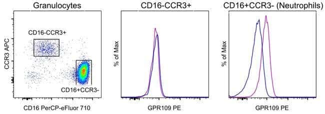 GPR109 Mouse anti-Human, PE, Clone: 4NZBRGO, eBioscience  100 Tests; PE