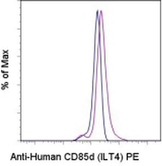 CD85d (ILT4) Rat anti-Human, PE, Clone: 42D1, eBioscience™ 100 Tests; PE Primary Antibodies CD51 to CD100
