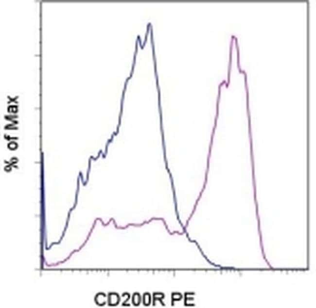 CD200 Receptor Rat anti-Mouse, PE, Clone: OX110, eBioscience ::