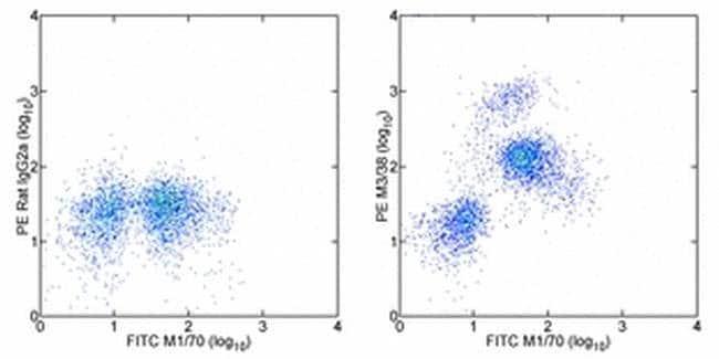 Galectin 3 Rat anti-Human, Mouse, PE, Clone: eBioM3/38 (M3/38), eBioscience