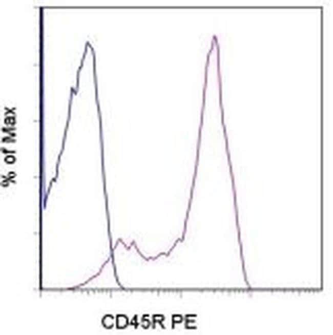 CD45R (B220) Rat anti-Canine, PE, Clone: YKIX753.22, eBioscience™ 100 Tests; PE Primary Antibodies CD41 to CD45
