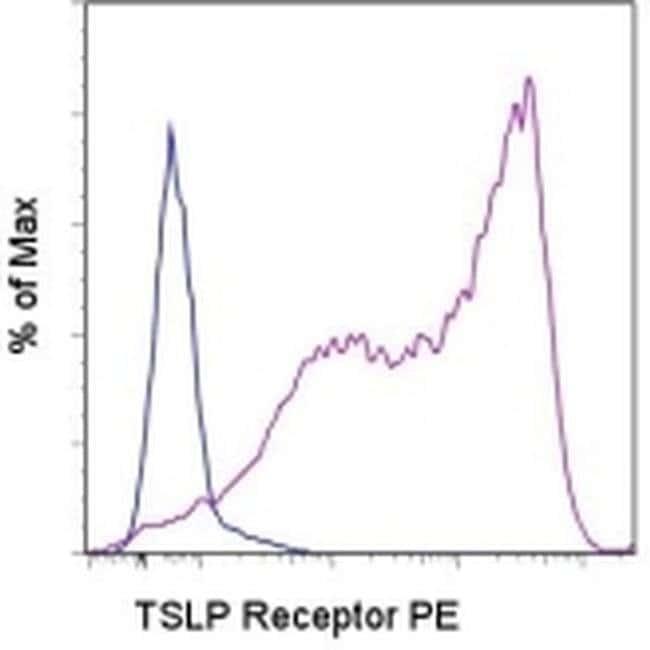 TSLP Receptor Mouse anti-Human, PE, Clone: eBio1A6 (1A6), eBioscience ::