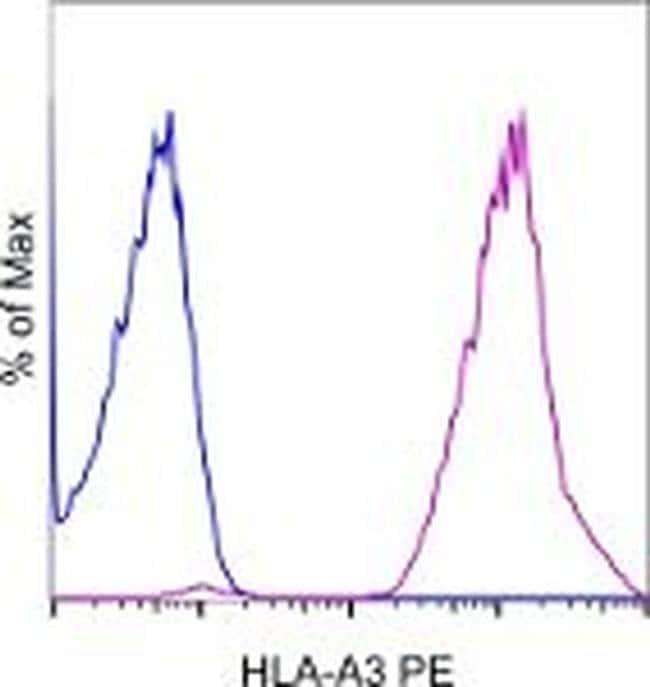 HLA-A3 Mouse anti-Human, PE, Clone: GAP.A3, eBioscience ::