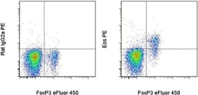 Eos Rat anti-Mouse, PE, Clone: ESB7C2, eBioscience™ 25 μg; PE Eos Rat anti-Mouse, PE, Clone: ESB7C2, eBioscience™