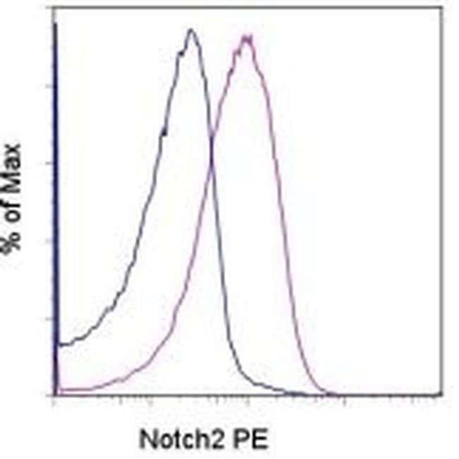 NOTCH2 Rat anti-Human, Mouse, PE, Clone: 16F11, eBioscience ::