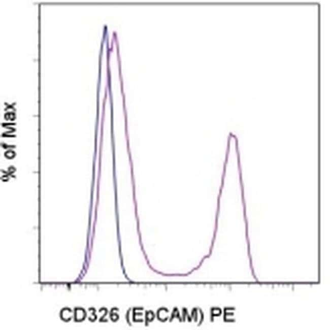 CD326 (EpCAM) Rat anti-Mouse, PE, Clone: G8.8, eBioscience  100 µg;