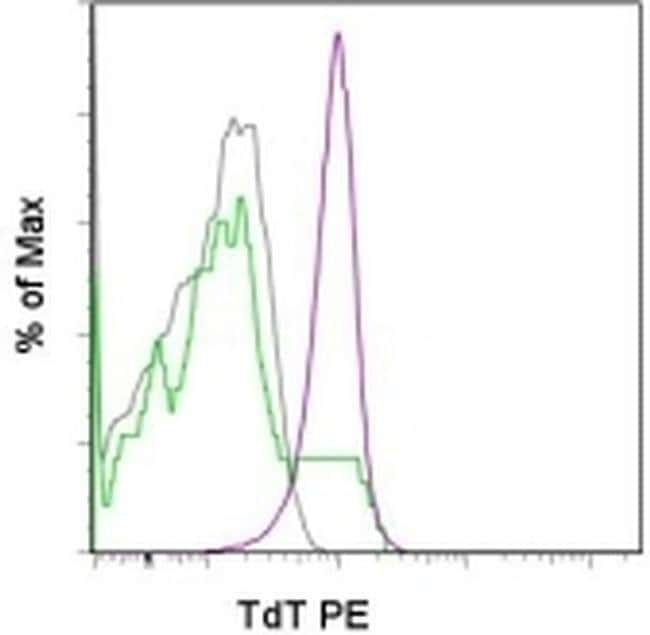 TdT Mouse anti-Human, Mouse, PE, Clone: 19-3, eBioscience™ 25 μg; PE TdT Mouse anti-Human, Mouse, PE, Clone: 19-3, eBioscience™