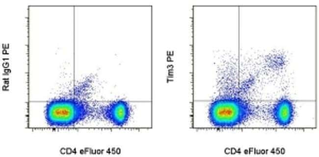 CD366 (TIM3) Rat anti-Mouse, PE, Clone: 8B.2C12, eBioscience™ 50 μg; PE CD366 (TIM3) Rat anti-Mouse, PE, Clone: 8B.2C12, eBioscience™