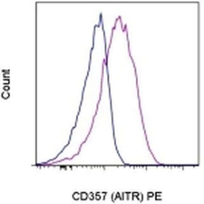 CD357 (AITR/GITR) Mouse anti-Human, PE, Clone: eBioAITR, eBioscience ::