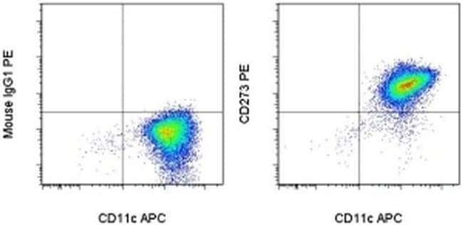 CD273 (B7-DC) Mouse anti-Human, PE, Clone: MIH18, eBioscience™ 25 tests; PE CD273 (B7-DC) Mouse anti-Human, PE, Clone: MIH18, eBioscience™