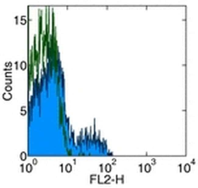 CD275 (B7-H2) Mouse anti-Human, PE, Clone: MIH12, eBioscience™ 100 Tests; PE CD275 (B7-H2) Mouse anti-Human, PE, Clone: MIH12, eBioscience™