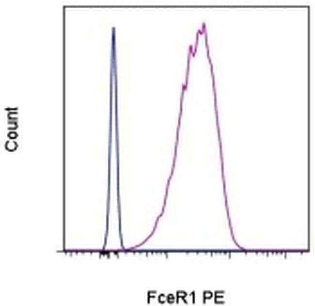 FceR1 alpha Armenian Hamster anti-Mouse, PE, Clone: MAR-1, eBioscience™ 50 μg; PE FceR1 alpha Armenian Hamster anti-Mouse, PE, Clone: MAR-1, eBioscience™