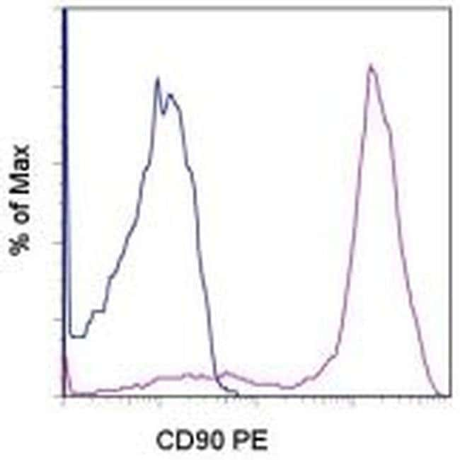 CD90 (Thy-1) Rat anti-Canine, PE, Clone: YKIX337.217, eBioscience™ 25 Tests; PE CD90 (Thy-1) Rat anti-Canine, PE, Clone: YKIX337.217, eBioscience™