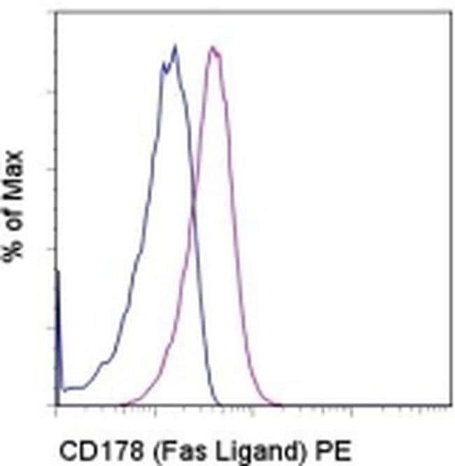 CD178 (Fas Ligand) Armenian Hamster anti-Mouse, PE, Clone: MFL3, eBioscience™ 100μg; PE CD178 (Fas Ligand) Armenian Hamster anti-Mouse, PE, Clone: MFL3, eBioscience™