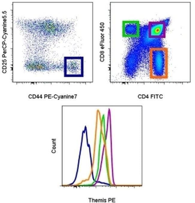 Themis Rat anti-Mouse, PE, Clone: 1TMYS, eBioscience Invitrogen 25 μg;