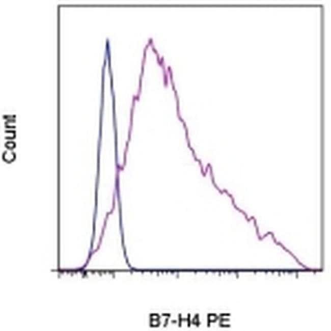 B7-H4 Mouse anti-Human, PE, Clone: H74, eBioscience ::