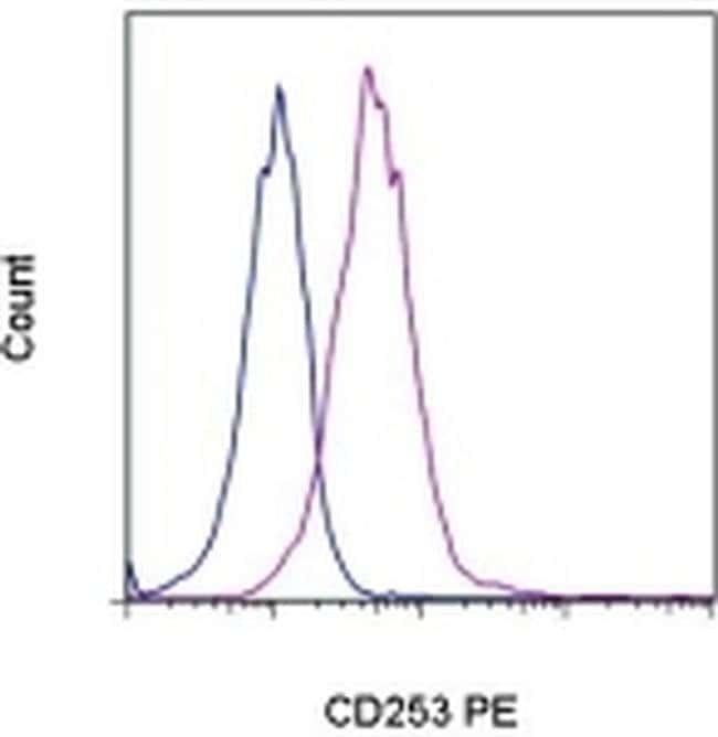 CD253 (TRAIL) Rat anti-Mouse, PE, Clone: N2B2, eBioscience™ 50 μg; PE CD253 (TRAIL) Rat anti-Mouse, PE, Clone: N2B2, eBioscience™