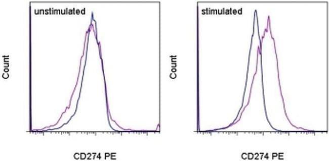 CD274 (PD-L1, B7-H1) Mouse anti-Human, PE, Clone: MIH1, eBioscience ::