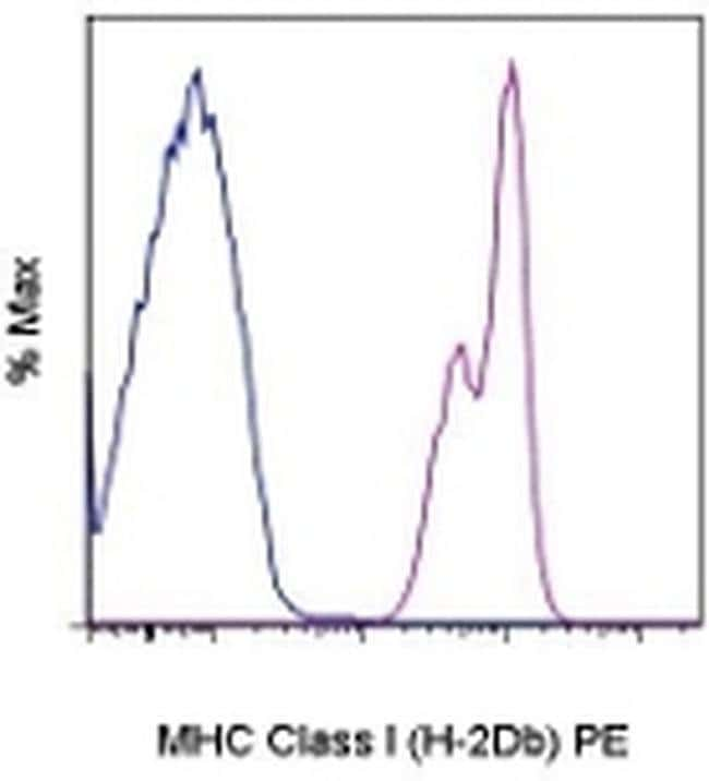 MHC Class I (H-2Db) Mouse anti-Mouse, PE, Clone: 28-14-8, eBioscience™ 200 μg; PE MHC Class I (H-2Db) Mouse anti-Mouse, PE, Clone: 28-14-8, eBioscience™