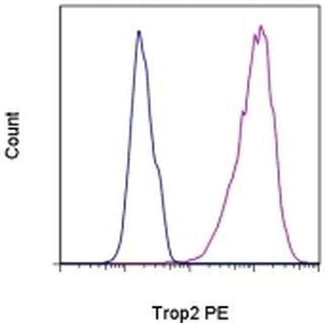 Trop2 (EGP-1) Mouse anti-Human, PE, Clone: MR54, eBioscience Invitrogen