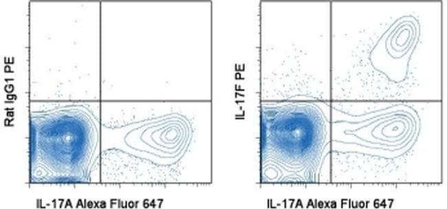 IL-17F Rat anti-Human, PE, Clone: SHLR17, eBioscience  100 Tests; PE