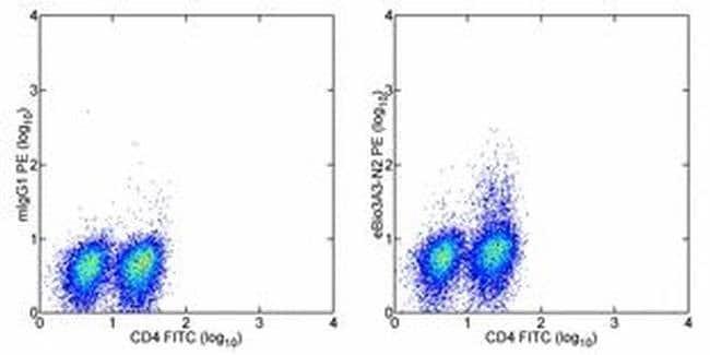 IL-21 Mouse anti-Human, PE, Clone: eBio3A3-N2 (3A3-N2), eBioscience ::