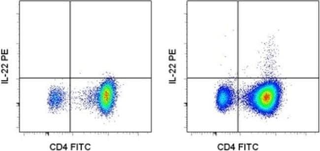 IL-22 Rat anti-Mouse, PE, Clone: 1H8PWSR, eBioscience™ 100 μg; PE IL-22 Rat anti-Mouse, PE, Clone: 1H8PWSR, eBioscience™