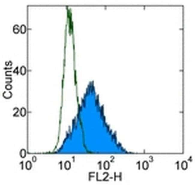 CD338 (ABCG2) Mouse anti-Human, PE, Clone: 5D3, eBioscience Invitrogen
