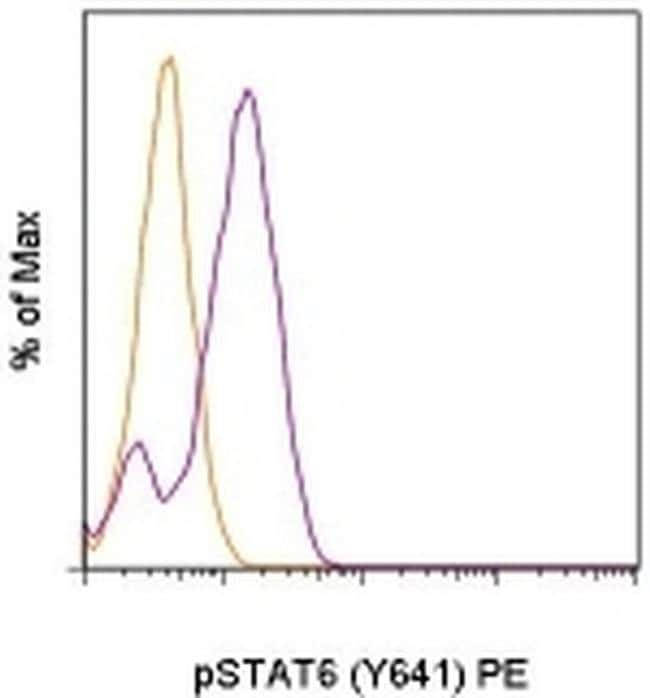 Phospho-STAT6 (Tyr641) Mouse anti-Human, Mouse, PE, Clone: CHI2S4N, eBioscience
