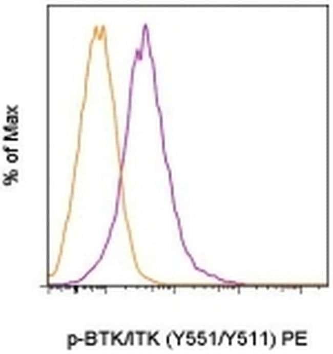Phospho-BTK/ITK (Tyr551, Tyr511) Mouse anti-Human, Mouse, PE, Clone: M4G3LN, eBioscience™ 25 Tests; PE Phospho-BTK/ITK (Tyr551, Tyr511) Mouse anti-Human, Mouse, PE, Clone: M4G3LN, eBioscience™
