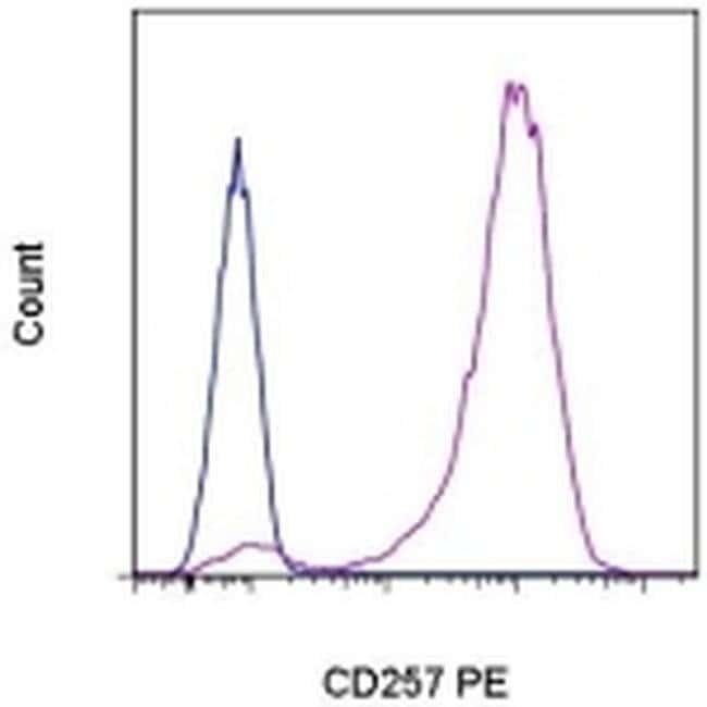 CD257 (BAFF, BLyS) Mouse anti-Human, PE, Clone: 1D6, eBioscience  100 Tests;