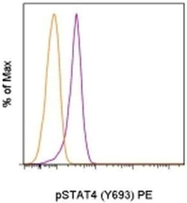 Phospho-STAT4 (Tyr693) Mouse anti-Human, Mouse, PE, Clone: 4LURPIE, eBioscience