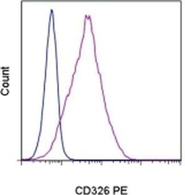 CD326 (EpCAM) Mouse anti-Human, PE, Clone: 1B7, eBioscience ::