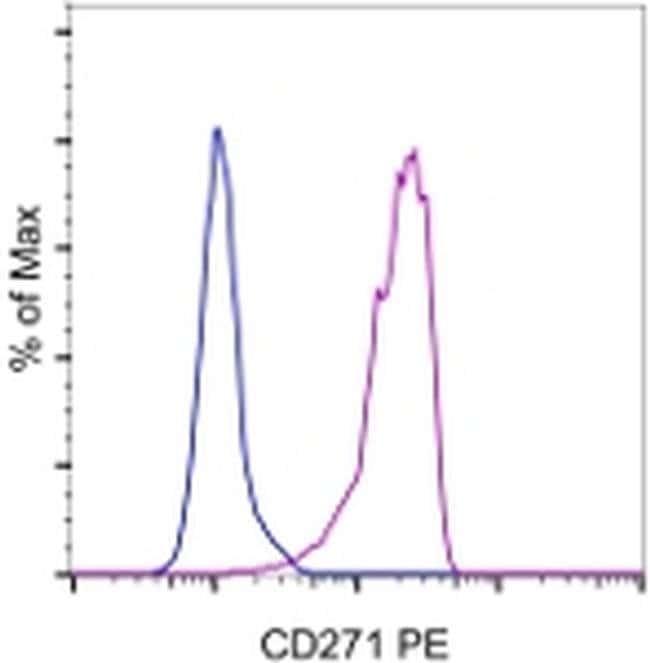CD271 (NGF Receptor) Mouse anti-Canine, Human, Mouse, Non-human primate, Ovine, Porcine, Rabbit, Rat, PE, Clone: ME20.4, eBioscience™ 100 Tests; PE CD271 (NGF Receptor) Mouse anti-Canine, Human, Mouse, Non-human primate, Ovine, Porcine, Rabbit, Rat, PE, Clone: ME20.4, eBioscience™