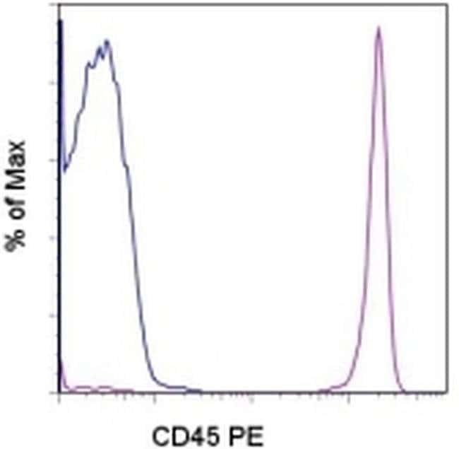 CD45 Mouse anti-Human, PE, Clone: 2D1, eBioscience ::