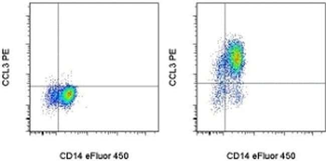 CCL3 (MIP-1 alpha) Mouse anti-Human, PE, Clone: CR3M, eBioscience™ 100 Tests; PE Primary Antibodies Cca to Ccz