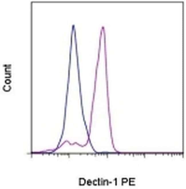 CD369 (Clec7a, Dectin-1), PE, clone: 15E2, eBioscience™ 25 Tests; PE CD369 (Clec7a, Dectin-1), PE, clone: 15E2, eBioscience™