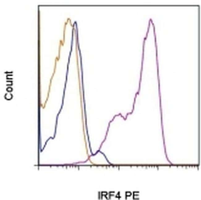 IRF4 Rat anti-Human, Mouse, PE, Clone: 3E4, eBioscience  100 µg; PE