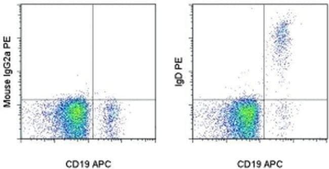 IgD Mouse anti-Human, PE, Clone: IA6-2, eBioscience™ 25 Tests; PE IgD Mouse anti-Human, PE, Clone: IA6-2, eBioscience™