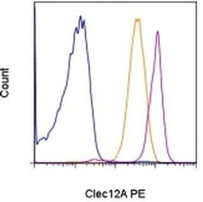 CD371 (Clec12A) Mouse anti-Human, PE, Clone: HB3, eBioscience Invitrogen