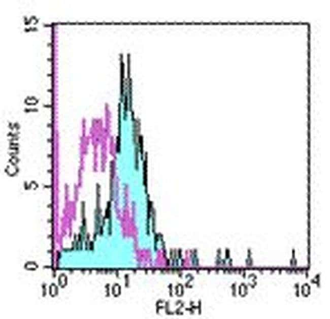 CD284 (TLR4) Mouse anti-Human, PE, Clone: HTA125, eBioscience™ 100 Tests; PE CD284 (TLR4) Mouse anti-Human, PE, Clone: HTA125, eBioscience™