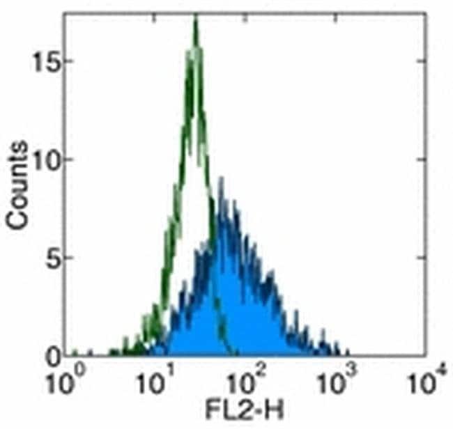 CD178 (Fas Ligand) Mouse anti-Human, PE, Clone: NOK-1, eBioscience ::