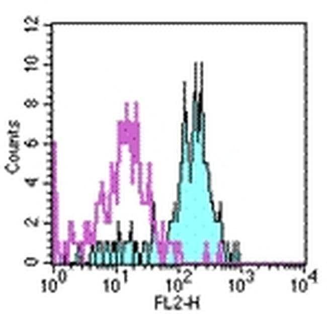 CD282 (TLR2) Mouse anti-Human, PE, Clone: TL2.1, eBioscience™ 100 Tests; PE CD282 (TLR2) Mouse anti-Human, PE, Clone: TL2.1, eBioscience™