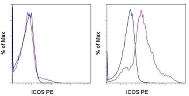 CD278 (ICOS) Mouse anti-Human, PE, Clone: ISA-3, eBioscience™ 25 Tests; PE CD278 (ICOS) Mouse anti-Human, PE, Clone: ISA-3, eBioscience™
