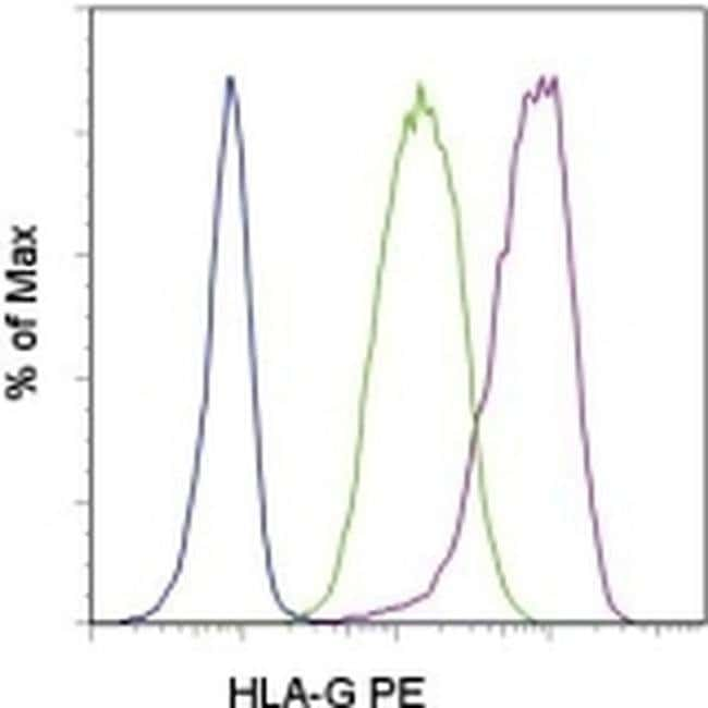 HLA-G Mouse anti-Human, PE, Clone: 87G, eBioscience  100 Tests; PE