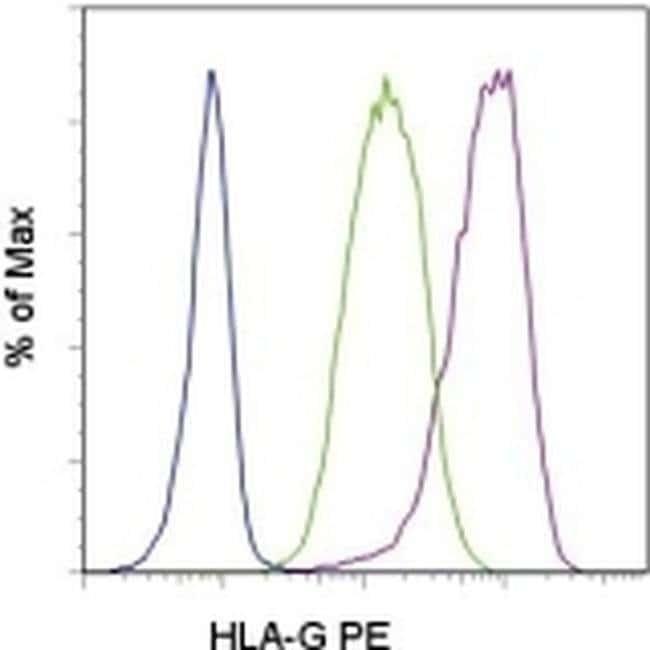 HLA-G Mouse anti-Human, PE, Clone: 87G, eBioscience ::