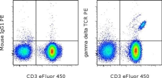 TCR gamma/delta Mouse anti-Human, PE, Clone: B1.1, eBioscience  100 Tests;