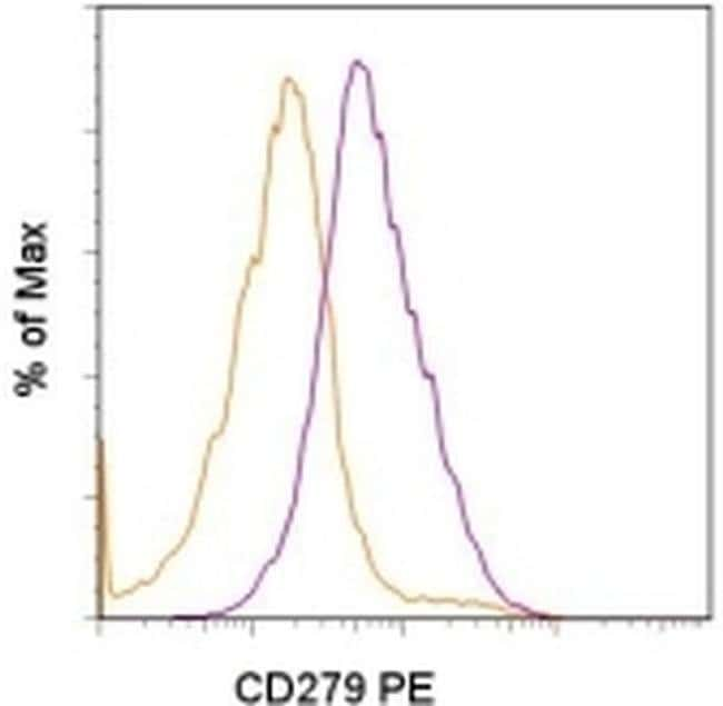 CD279 (PD-1) Rat anti-Mouse, PE, Clone: RMP1-30, eBioscience ::