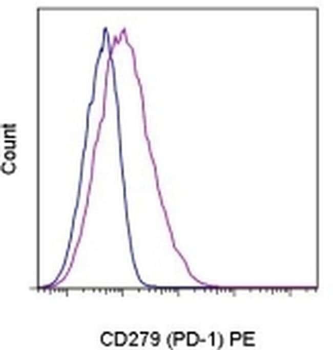 CD279 (PD-1) Armenian Hamster anti-Mouse, PE, Clone: J43, eBioscience™ 50 μg; PE CD279 (PD-1) Armenian Hamster anti-Mouse, PE, Clone: J43, eBioscience™